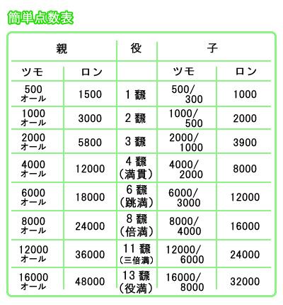 簡単点数計算表
